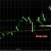デイトレード,株価予測